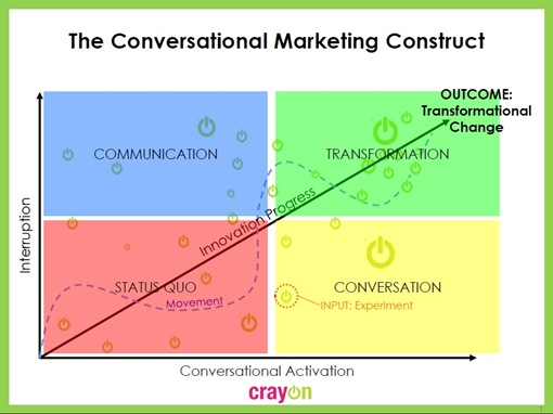 ConversationalMarketingConstruct