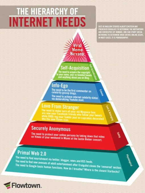 internetneeds